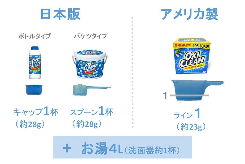 日本製とアメリカ製分量の比較