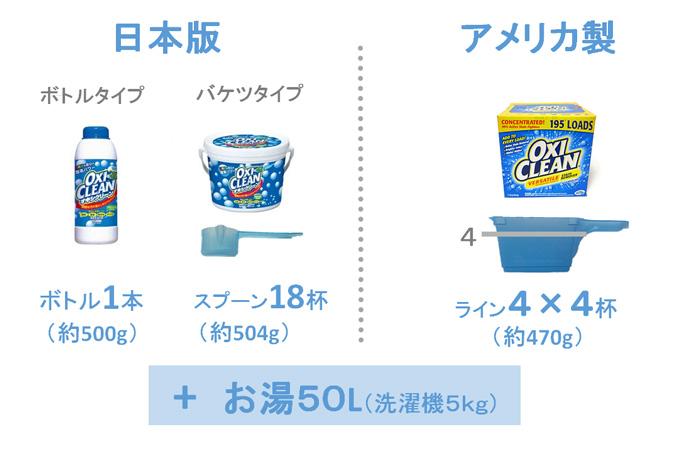 オキシクリーンの分量(洗濯機の洗濯槽)